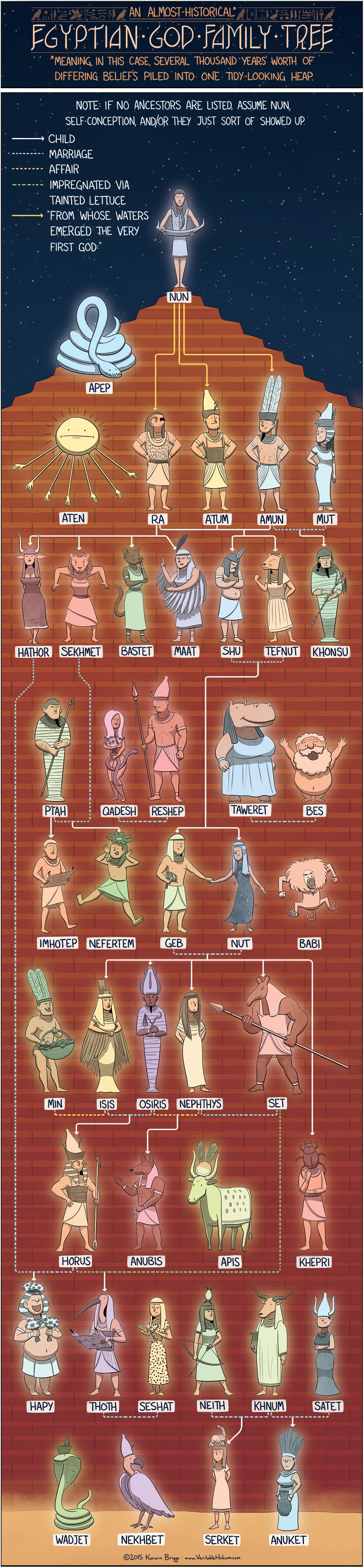 The Egyptian God Family Tree